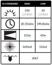 Peli 2360 Taktikai LED FlashLámpa