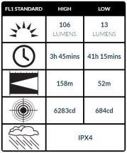 Peli 2370 Taktikai LED FlashLámpa