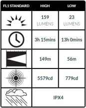 Peli 2380 Taktikai LED FlashLámpa