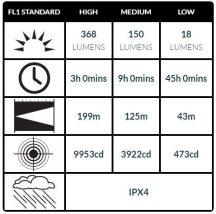 Peli 7060 Taktikai LED FlashLámpa